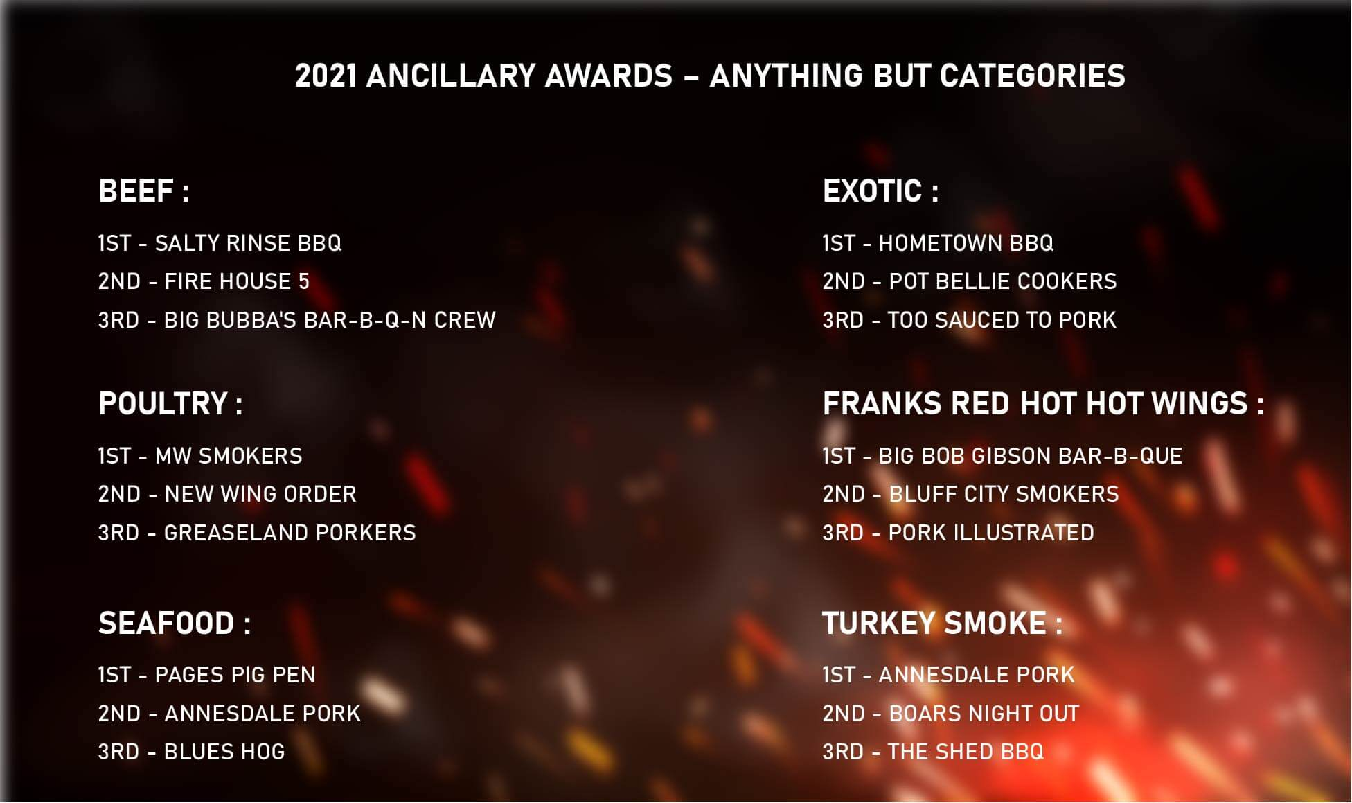 2021 Ancillary Awards – Anything but categories winners